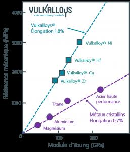Vulkalloys vs AC_FR